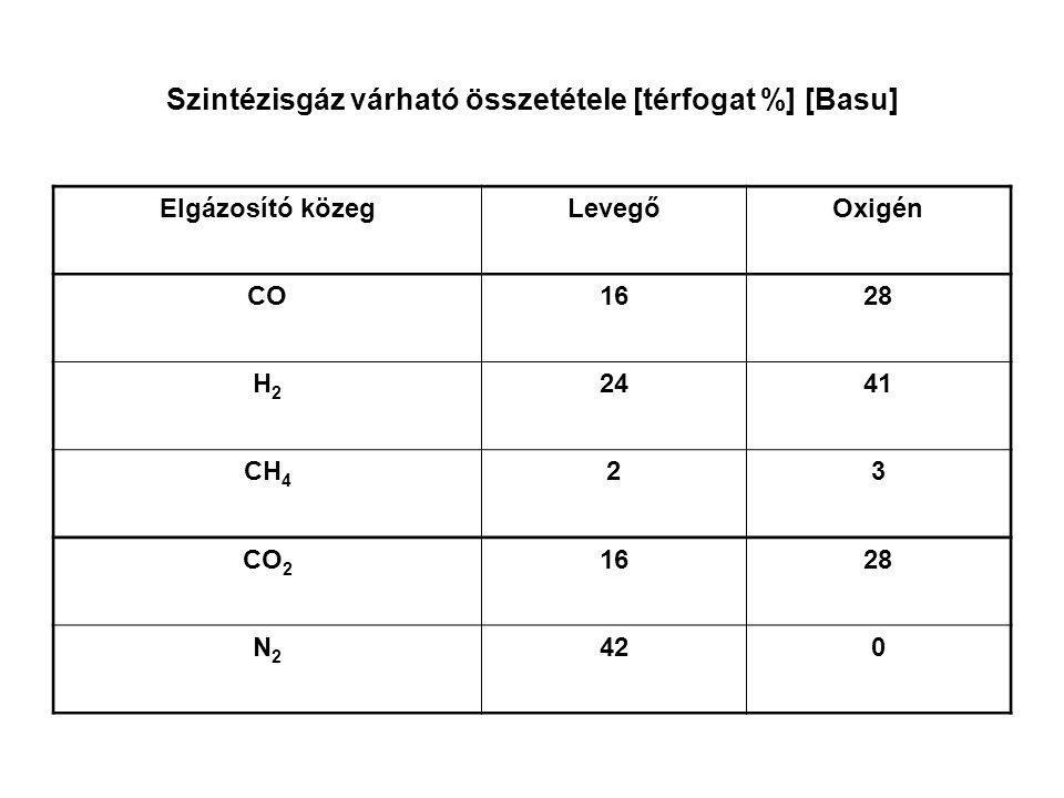 Szintézisgáz várható összetétele [térfogat %] [Basu]